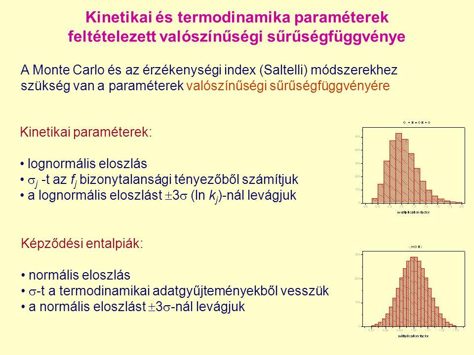 Kinetikai és termodinamika paraméterek feltételezett valószínűségi sűrűségfüggvénye A Monte Carlo és az érzékenységi index (Saltelli) módszerekhez szü