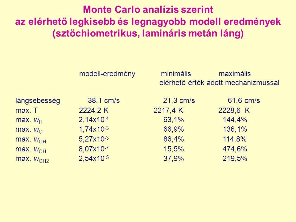 Monte Carlo analízis szerint az elérhető legkisebb és legnagyobb modell eredmények (sztöchiometrikus, lamináris metán láng) modell-eredmény minimális