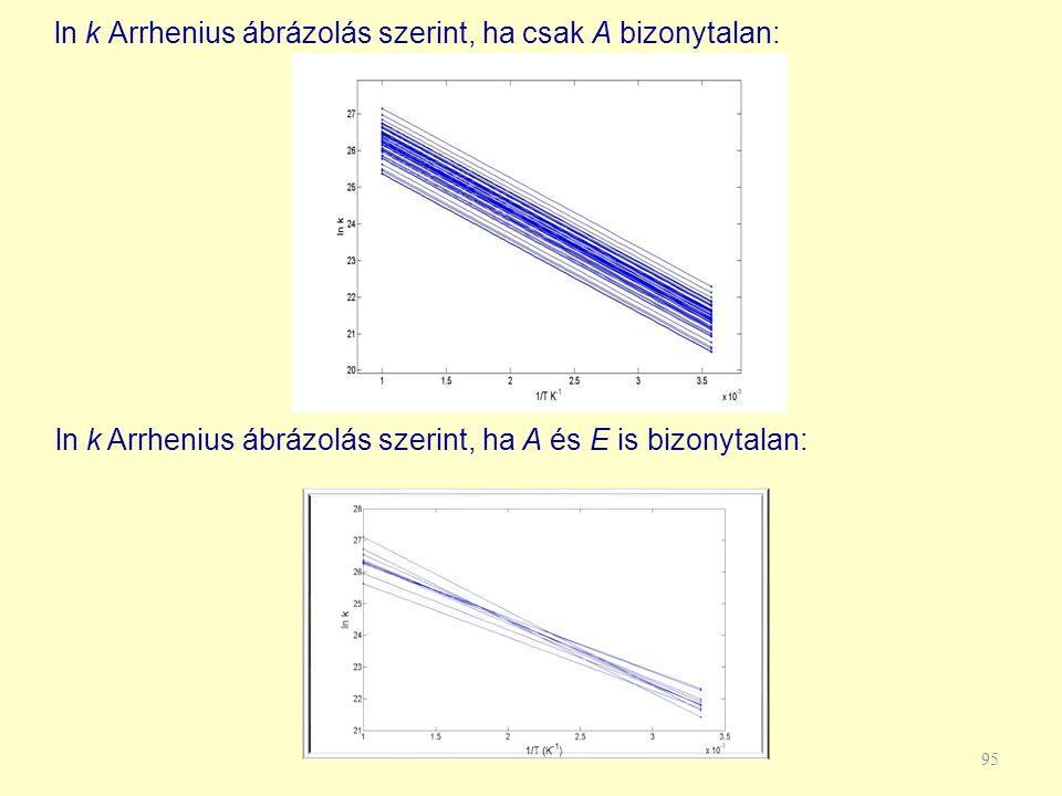 ln k Arrhenius ábrázolás szerint, ha csak A bizonytalan: 95 ln k Arrhenius ábrázolás szerint, ha A és E is bizonytalan: