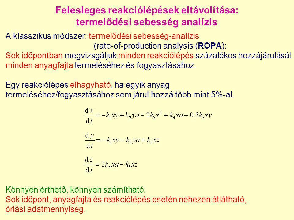 A klasszikus módszer: termelődési sebesség-analízis (rate-of-production analysis (ROPA): Sok időpontban megvizsgáljuk minden reakciólépés százalékos h