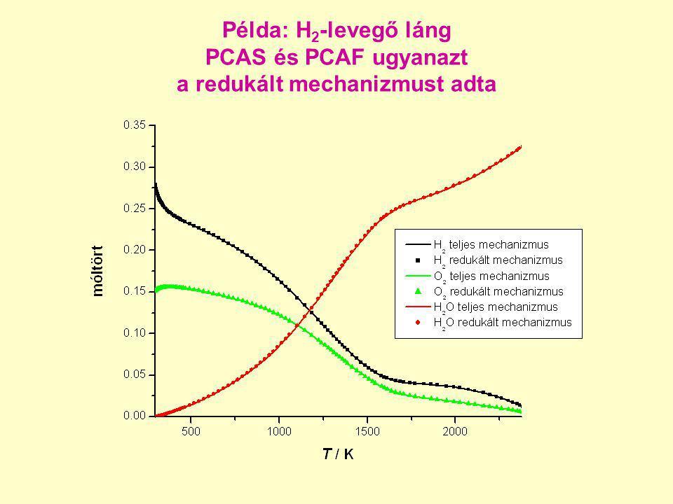 Példa: H 2 -levegő láng PCAS és PCAF ugyanazt a redukált mechanizmust adta