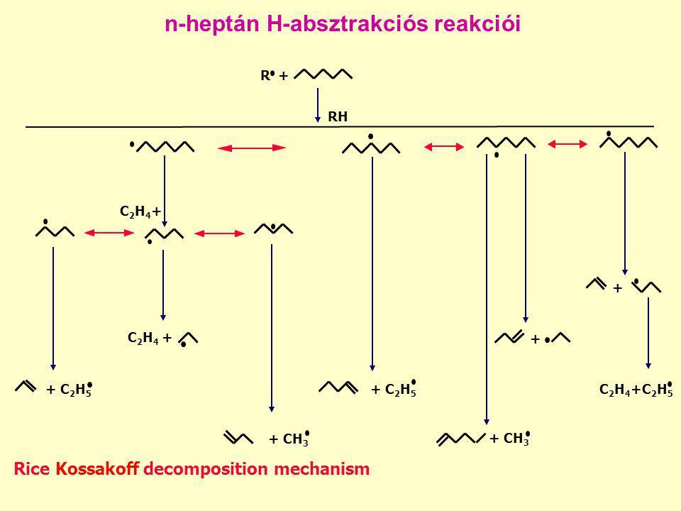 n-heptán H-absztrakciós reakciói R + RH Rice Kossakoff decomposition mechanism + C 2 H 5 + CH 3 C 2 H 4 + C2H4+C2H4+ C 2 H 4 +C 2 H 5 + + + CH 3 + C 2