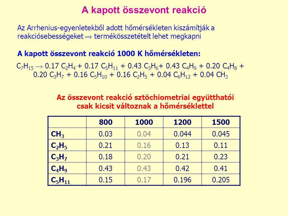 A kapott összevont reakció Az Arrhenius-egyenletekből adott hőmérsékleten kiszámítják a reakciósebességeket  termékösszetételt lehet megkapni A kapot