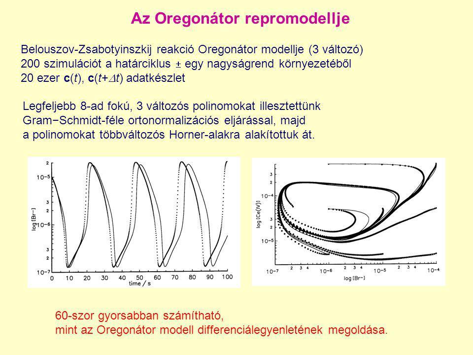 Az Oregonátor repromodellje Belouszov-Zsabotyinszkij reakció Oregonátor modellje (3 változó) 200 szimulációt a határciklus  egy nagyságrend környezet