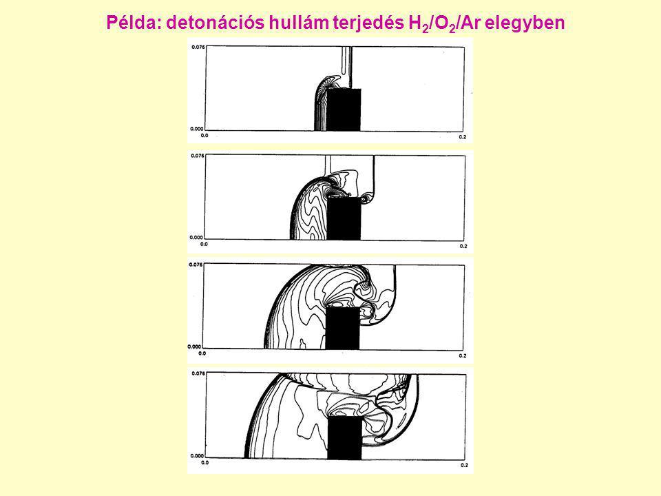 Példa: detonációs hullám terjedés H 2 /O 2 /Ar elegyben