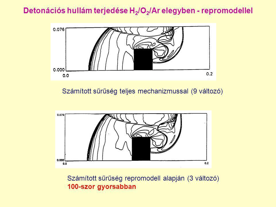 Detonációs hullám terjedése H 2 /O 2 /Ar elegyben - repromodellel Számított sűrűség repromodell alapján (3 változó) 100-szor gyorsabban Számított sűrű
