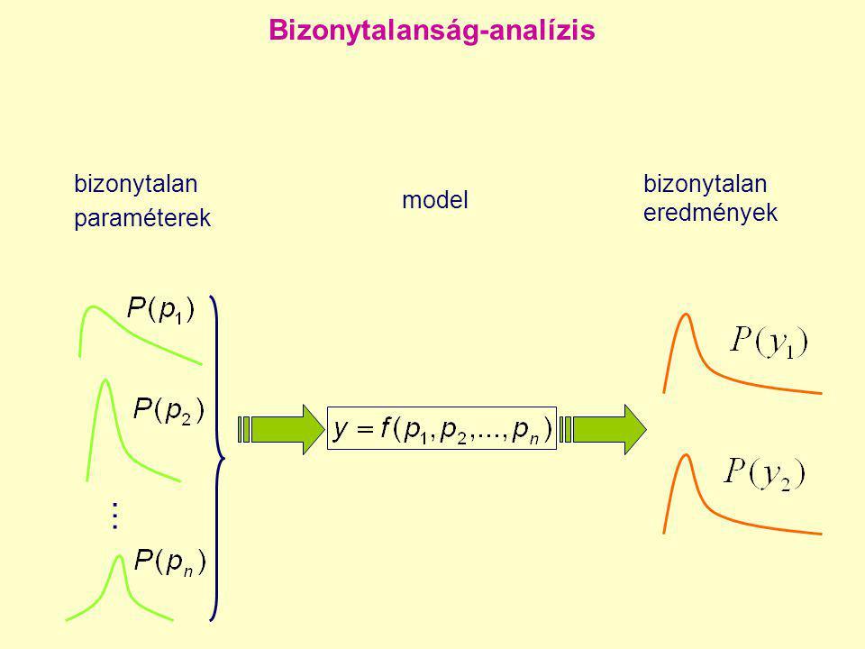 bizonytalan paraméterek model bizonytalan eredmények … Bizonytalanság-analízis