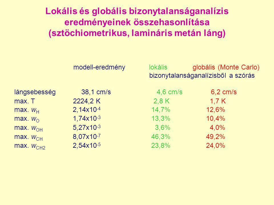 Lokális és globális bizonytalanságanalízis eredményeinek összehasonlítása (sztöchiometrikus, lamináris metán láng) modell-eredmény lokális globális (M