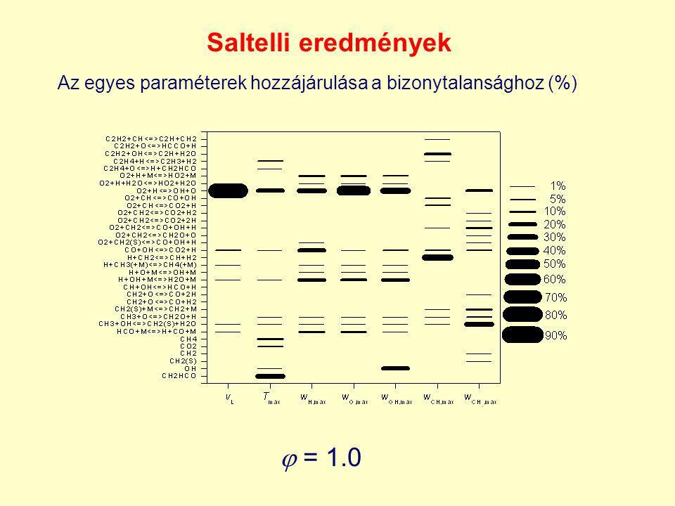 Saltelli eredmények  = 1.0 Az egyes paraméterek hozzájárulása a bizonytalansághoz (%)