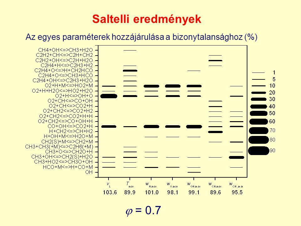 = 0.7 Saltelli eredmények Az egyes paraméterek hozzájárulása a bizonytalansághoz (%)