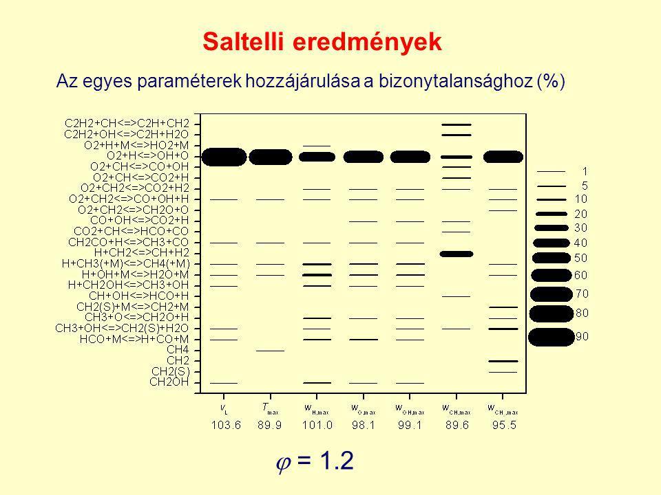  = 1.2 Saltelli eredmények Az egyes paraméterek hozzájárulása a bizonytalansághoz (%)