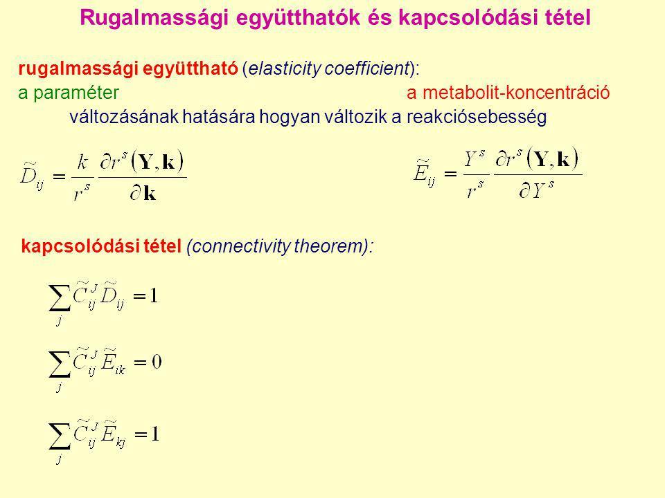 Rugalmassági együtthatók és kapcsolódási tétel kapcsolódási tétel (connectivity theorem): rugalmassági együttható (elasticity coefficient): a paraméte
