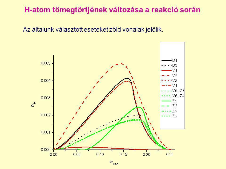 H-atom tömegtörtjének változása a reakció során Az általunk választott eseteket zöld vonalak jelölik.