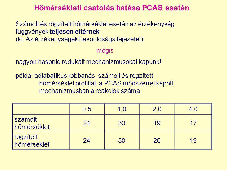 Hőmérsékleti csatolás hatása PCAS esetén Számolt és rögzített hőmérséklet esetén az érzékenység függvények teljesen eltérnek (ld. Az érzékenységek has