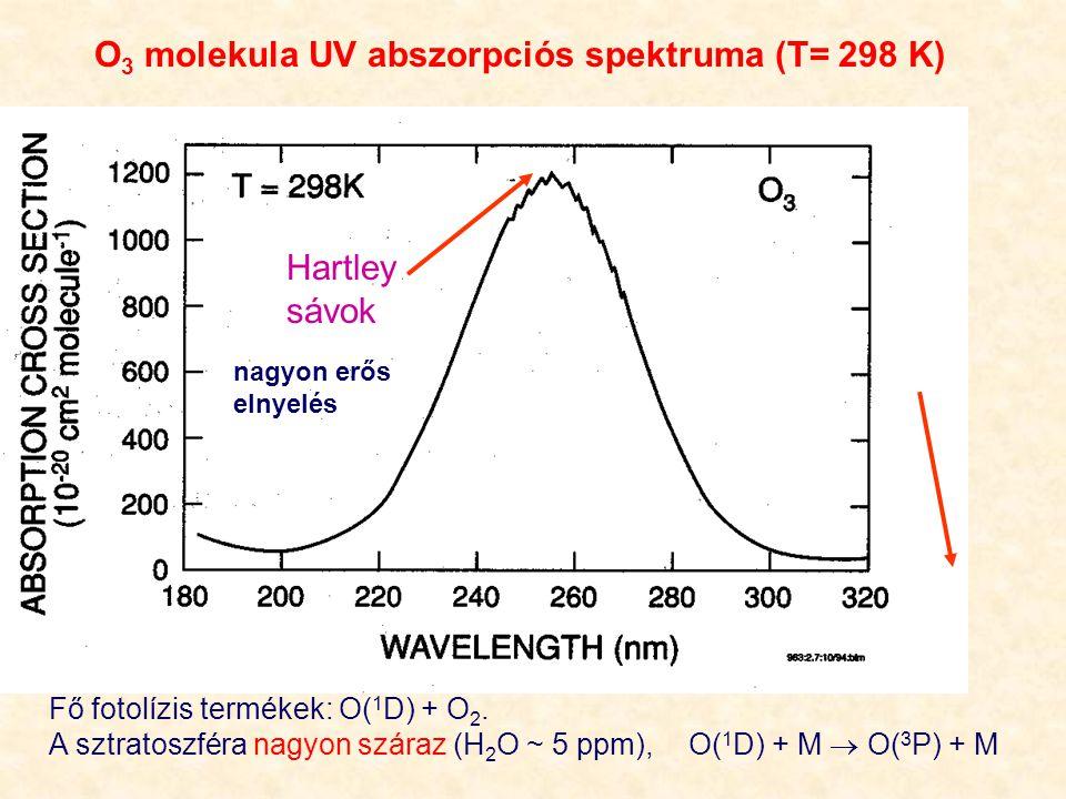 O 3 molekula UV abszorpciós spektruma (T= 298 K) Hartley sávok nagyon erős elnyelés Fő fotolízis termékek: O( 1 D) + O 2.
