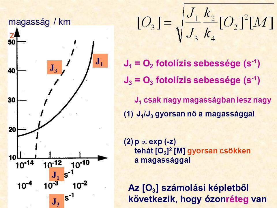 J 1 = O 2 fotolízis sebessége (s -1 ) J 3 = O 3 fotolízis sebessége (s -1 ) J 1 csak nagy magasságban lesz nagy (1) J 1 /J 3 gyorsan nő a magassággal (2)p  exp (-z) tehát [O 2 ] 2 [M] gyorsan csökken a magassággal z Az [O 3 ] számolási képletből következik, hogy ózonréteg van magasság / km J1J1 J3J3 J1J1 J3J3
