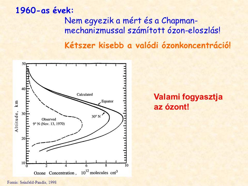 1960-as évek: Nem egyezik a mért és a Chapman- mechanizmussal számított ózon-eloszlás.