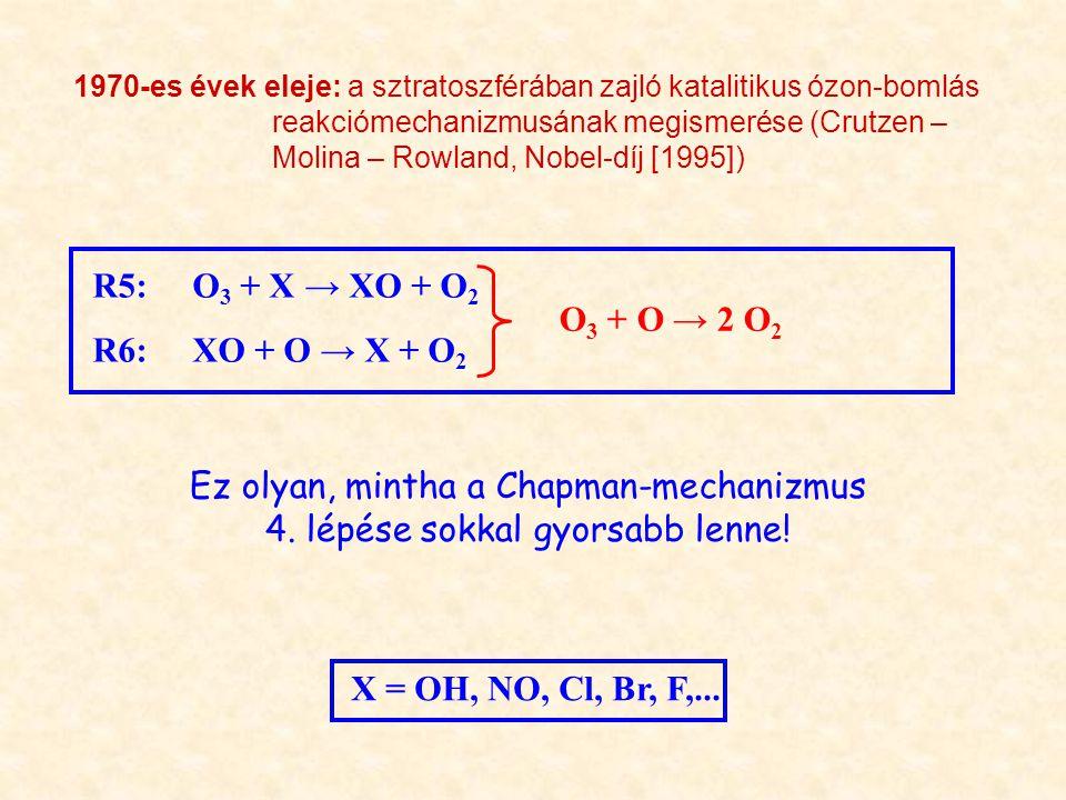 1970-es évek eleje: a sztratoszférában zajló katalitikus ózon-bomlás reakciómechanizmusának megismerése (Crutzen – Molina – Rowland, Nobel-díj [1995]) R5: O 3 + X → XO + O 2 R6: XO + O → X + O 2 O 3 + O → 2 O 2 Ez olyan, mintha a Chapman-mechanizmus 4.