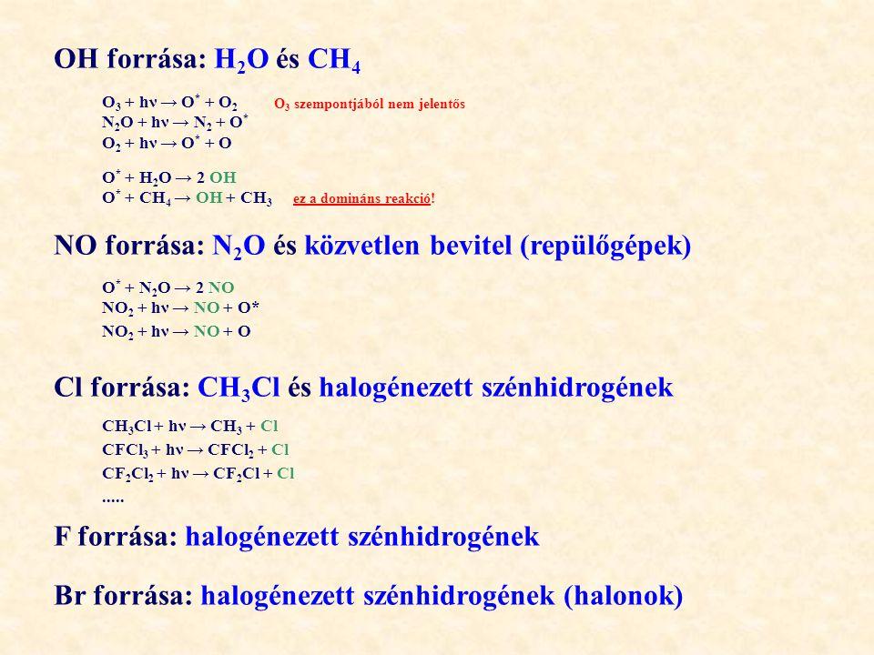 OH forrása: H 2 O és CH 4 O * + H 2 O → 2 OH O * + CH 4 → OH + CH 3 O 3 + hν → O * + O 2 N 2 O + hν → N 2 + O * O 2 + hν → O * + O O 3 szempontjából nem jelentős ez a domináns reakció.