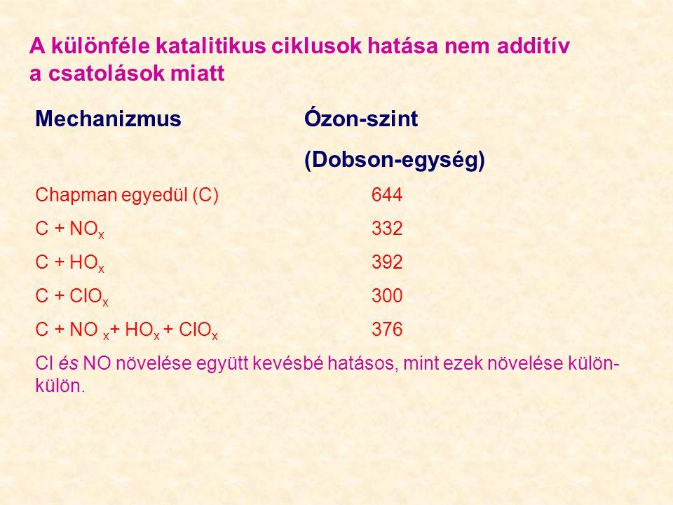 A különféle katalitikus ciklusok hatása nem additív a csatolások miatt MechanizmusÓzon-szint (Dobson-egység) Chapman egyedül (C)644 C + NO x 332 C + HO x 392 C + ClO x 300 C + NO x + HO x + ClO x 376 Cl és NO növelése együtt kevésbé hatásos, mint ezek növelése külön- külön.