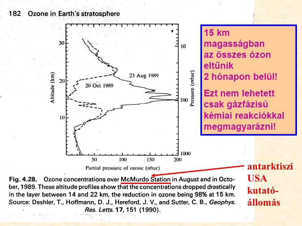 15 km magasságban az összes ózon eltűnik 2 hónapon belül.