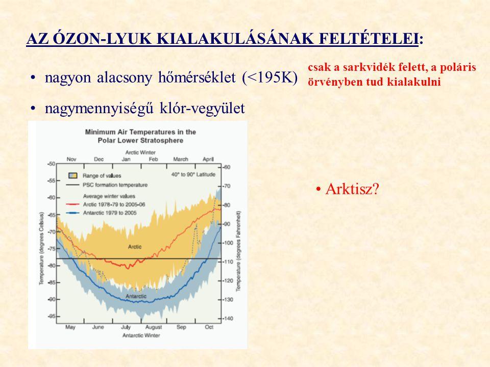 AZ ÓZON-LYUK KIALAKULÁSÁNAK FELTÉTELEI: nagyon alacsony hőmérséklet (<195K) nagymennyiségű klór-vegyület csak a sarkvidék felett, a poláris örvényben tud kialakulni Arktisz?