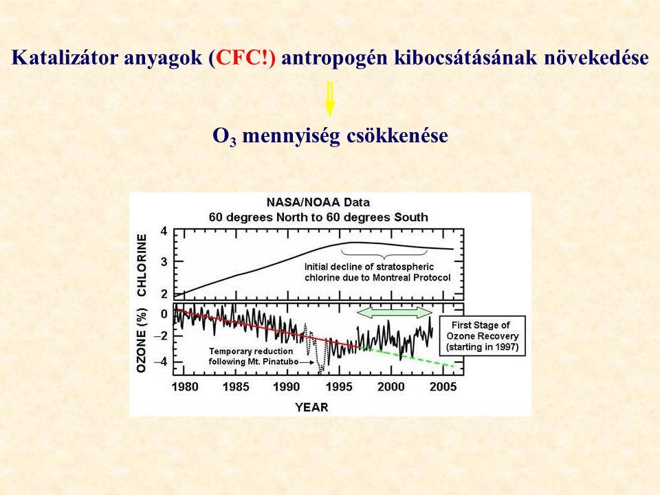Katalizátor anyagok (CFC!) antropogén kibocsátásának növekedése O 3 mennyiség csökkenése