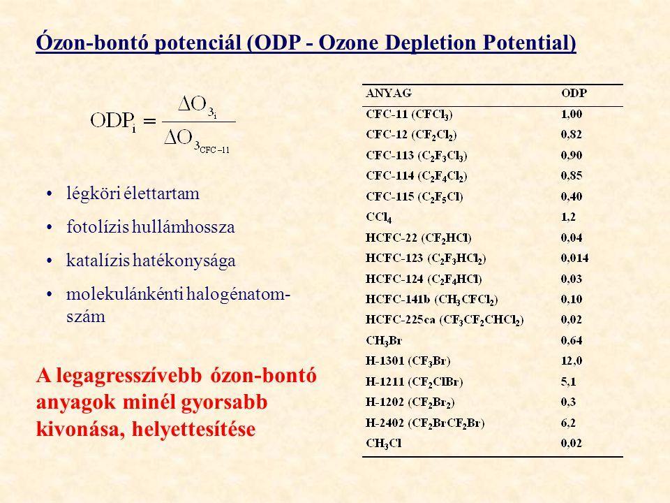 Ózon-bontó potenciál (ODP - Ozone Depletion Potential) légköri élettartam fotolízis hullámhossza katalízis hatékonysága molekulánkénti halogénatom- szám A legagresszívebb ózon-bontó anyagok minél gyorsabb kivonása, helyettesítése