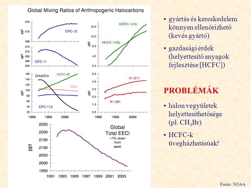 Forrás: NOAA gyártás és kereskedelem könnyen ellenőrizhető (kevés gyártó) gazdasági érdek (helyettesítő anyagok fejlesztése [HCFC]) PROBLÉMÁK halon vegyületek helyettesíthetősége (pl.