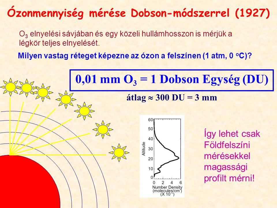 Ózonmennyiség mérése Dobson-módszerrel (1927) Milyen vastag réteget képezne az ózon a felszínen (1 atm, 0 o C).