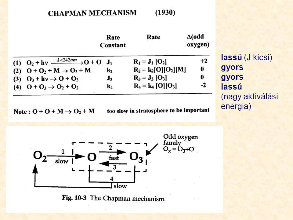 Null ciklus: rontja az ózonbontás hatásfokát O x nem fogy Tároló ciklus: Eltávolítja az X katalizátort.