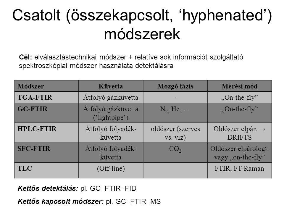 """Csatolt (összekapcsolt, 'hyphenated') módszerek MódszerKüvettaMozgó fázisMérési mód TGA-FTIRÁtfolyó gázküvetta-""""On-the-fly GC-FTIRÁtfolyó gázküvetta ('lightpipe') N 2, He, …""""On-the-fly HPLC-FTIRÁtfolyó folyadék- küvetta oldószer (szerves vs."""