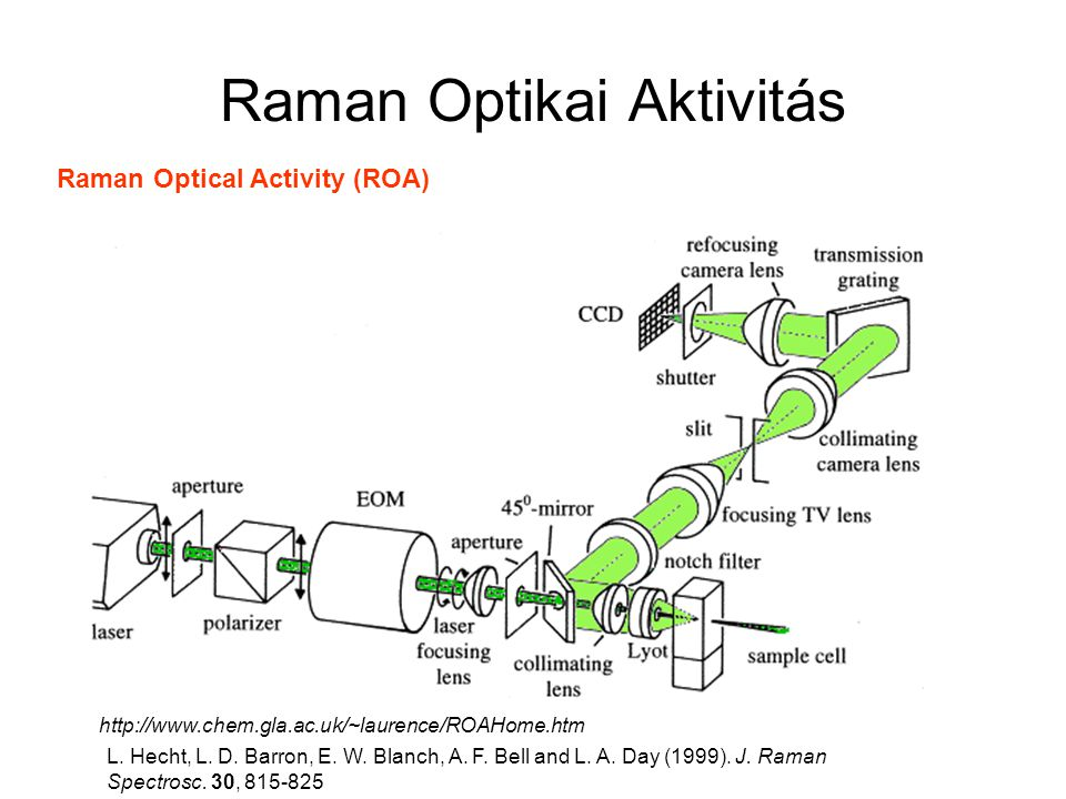 Raman Optikai Aktivitás Raman Optical Activity (ROA) http://www.chem.gla.ac.uk/~laurence/ROAHome.htm L.