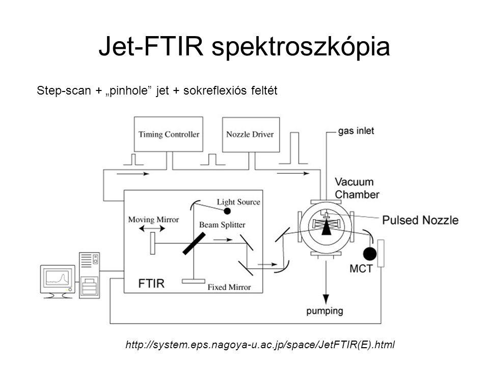 """Jet-FTIR spektroszkópia http://system.eps.nagoya-u.ac.jp/space/JetFTIR(E).html Step-scan + """"pinhole jet + sokreflexiós feltét"""