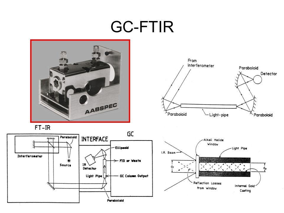 GC-FTIR
