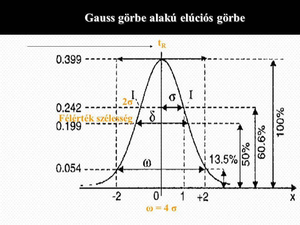 Gauss görbe alakú elúciós görbe tRtRtRtR 2σ2σ2σ2σ ω = 4 σ Félérték szélesség