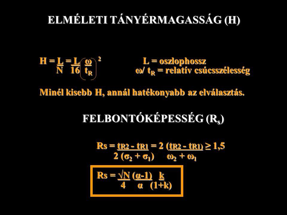 ELMÉLETI TÁNYÉRMAGASSÁG (H) H = L = L ω 2 L = oszlophossz H = L = L ω 2 L = oszlophossz N 16 t R ω/ t R = relatív csúcsszélesség N 16 t R ω/ t R = rel