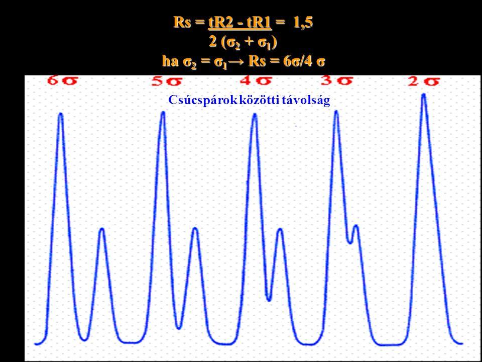 Rs = tR2 - tR1 = 1,5 2 (σ 2 + σ 1 ) ha σ 2 = σ 1 → Rs = 6σ/4 σ Csúcspárok közötti távolság
