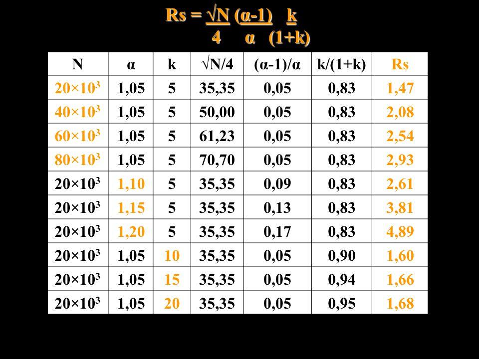 Nαk√N/4(α-1)/αk/(1+k)Rs 20×10 3 1,05535,350,050,831,47 40×10 3 1,05550,000,050,832,08 60×10 3 1,05561,230,050,832,54 80×10 3 1,05570,700,050,832,93 20
