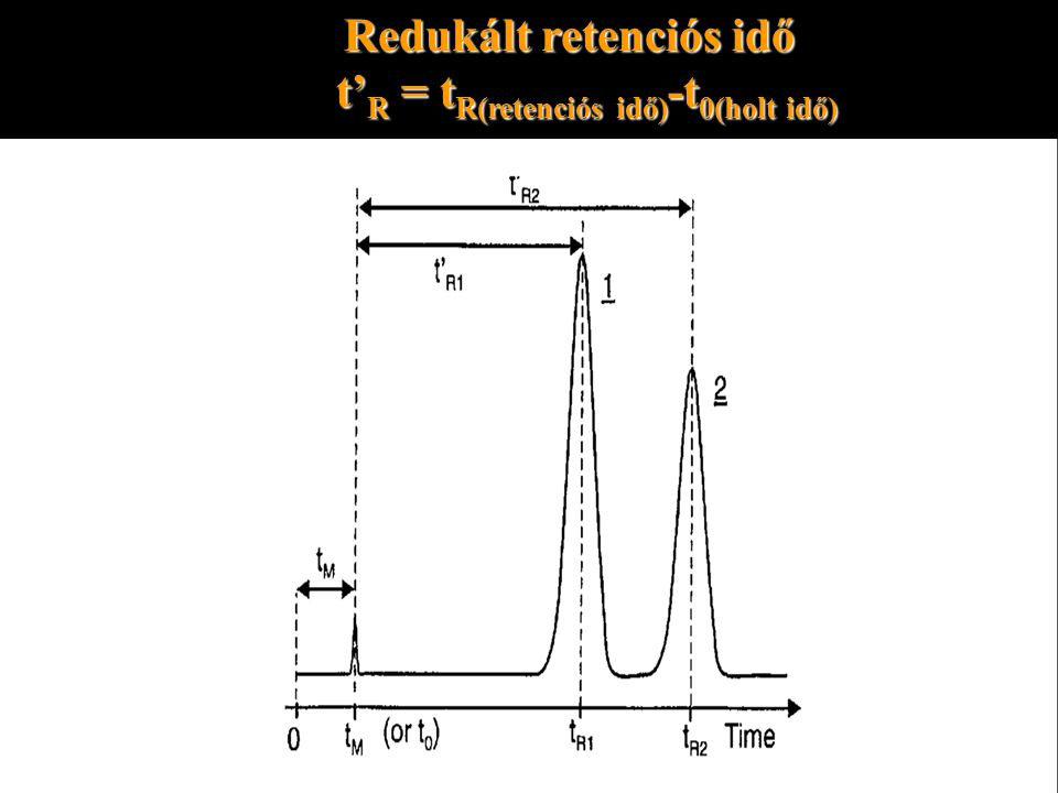 Redukált retenciós idő t' R = t R(retenciós idő) -t 0(holt idő) t' R = t R(retenciós idő) -t 0(holt idő)