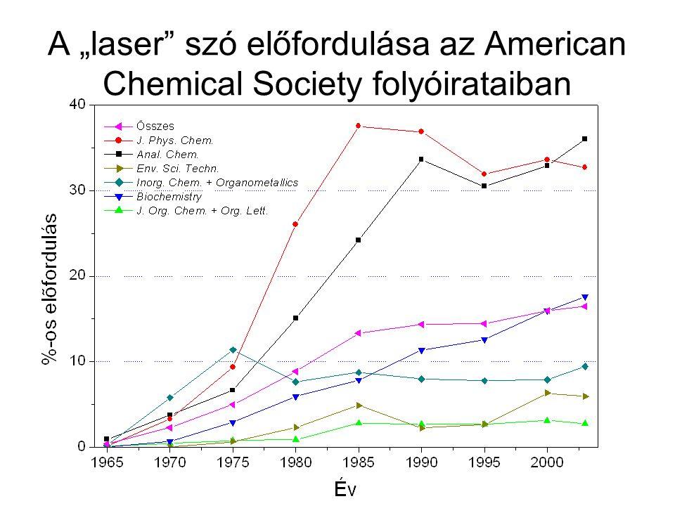 """A """"laser szó előfordulása az American Chemical Society folyóirataiban"""