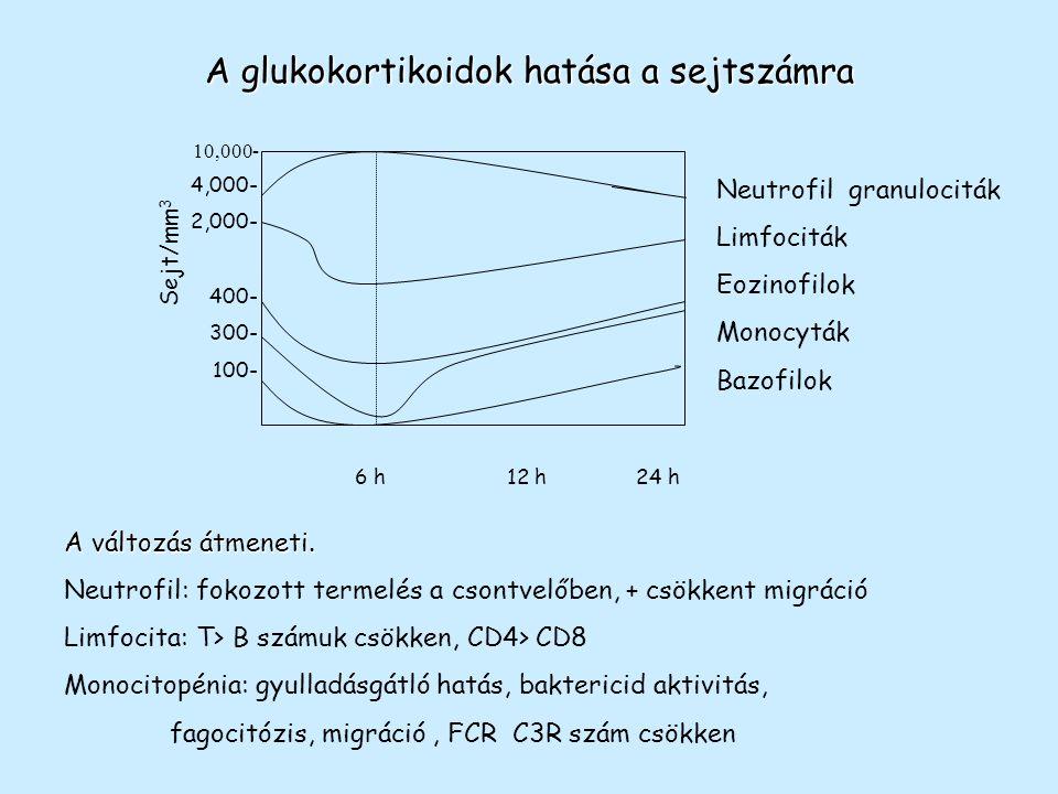 Az anti-D IgG lehetséges hatásmechanizmusai a: BCR-Fc  RIIb keresztkötés, b: BCR-Fc  RIIb keresztkötés K antigénen keresztül, c: az anti-D IgG keresztköti a BCR-t és az Fc  RIIb-t, d: D antigén maszkírozása vvt-n, e: fagocitózis az Fc  RI vagy Fc  RIII-on keresztül