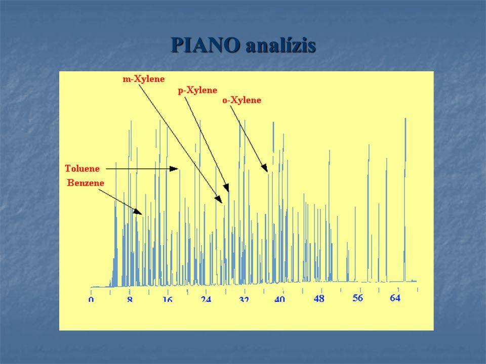 PIANO analízis