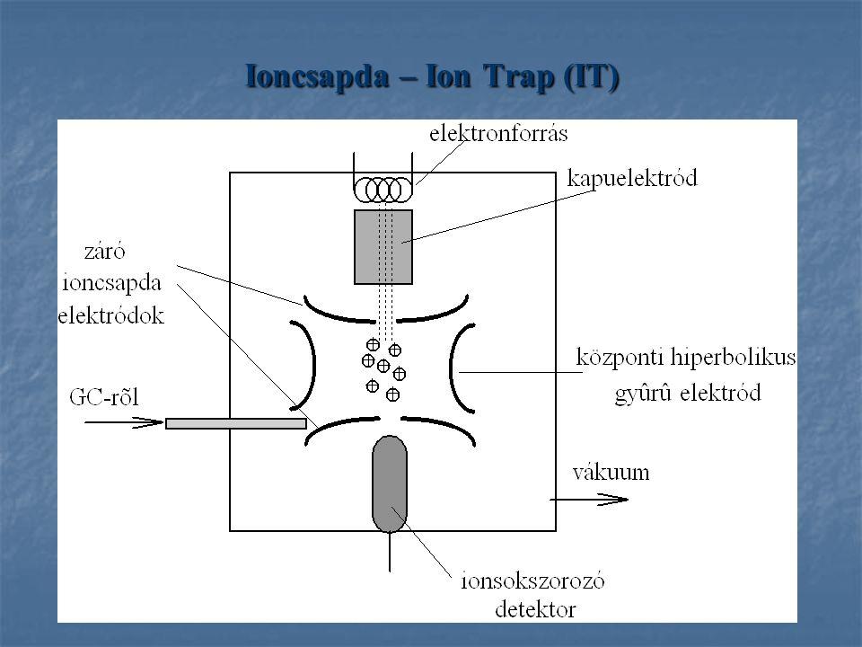 Ioncsapda – Ion Trap (IT)