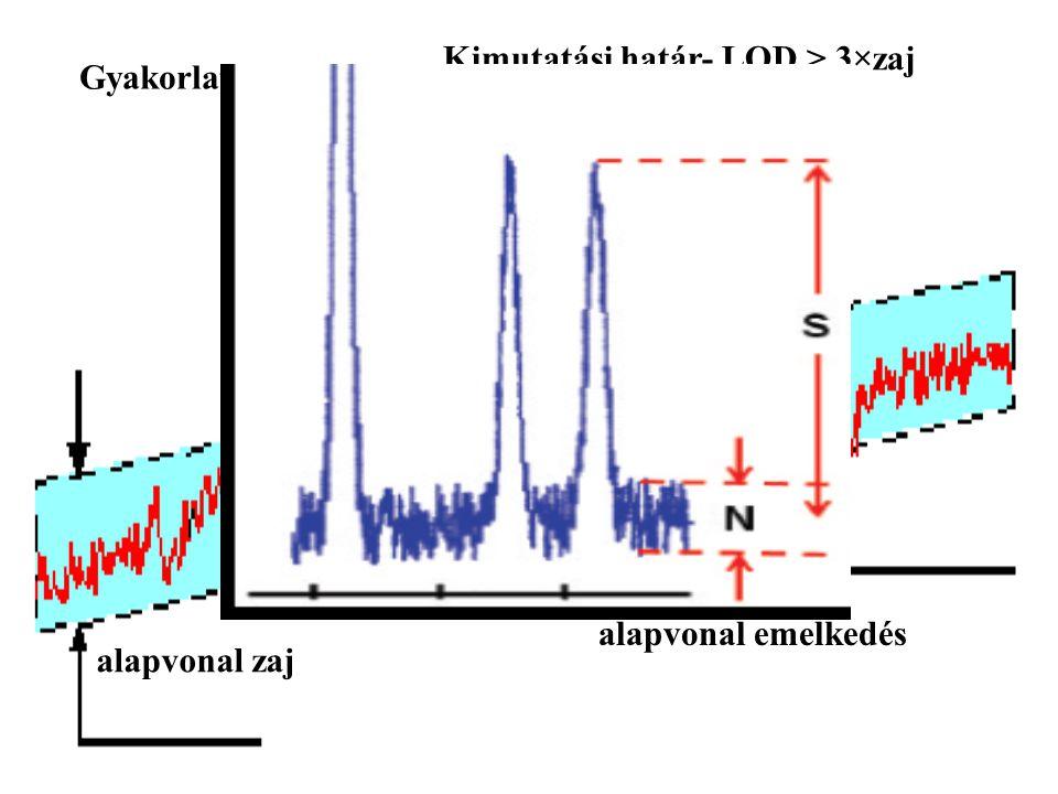 alapvonal zaj Kimutatási határ- LOD > 3×zaj alapvonal emelkedés Gyakorlatban