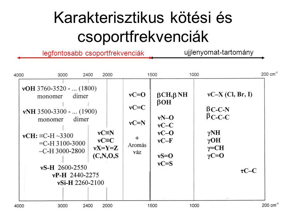 Karakterisztikus kötési és csoportfrekvenciák ujjlenyomat-tartomány legfontosabb csoportfrekvenciák     