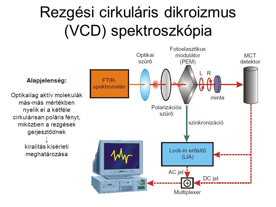 Rezgési cirkuláris dikroizmus (VCD) spektroszkópia Alapjelenség: Optikailag aktív molekulák más-más mértékben nyelik el a kétféle cirkulárisan poláris