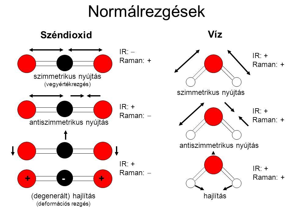 Normálrezgések Széndioxid Víz ++- szimmetrikus nyújtás (vegyértékrezgés) szimmetrikus nyújtás antiszimmetrikus nyújtás (degenerált) hajlítás (deformác