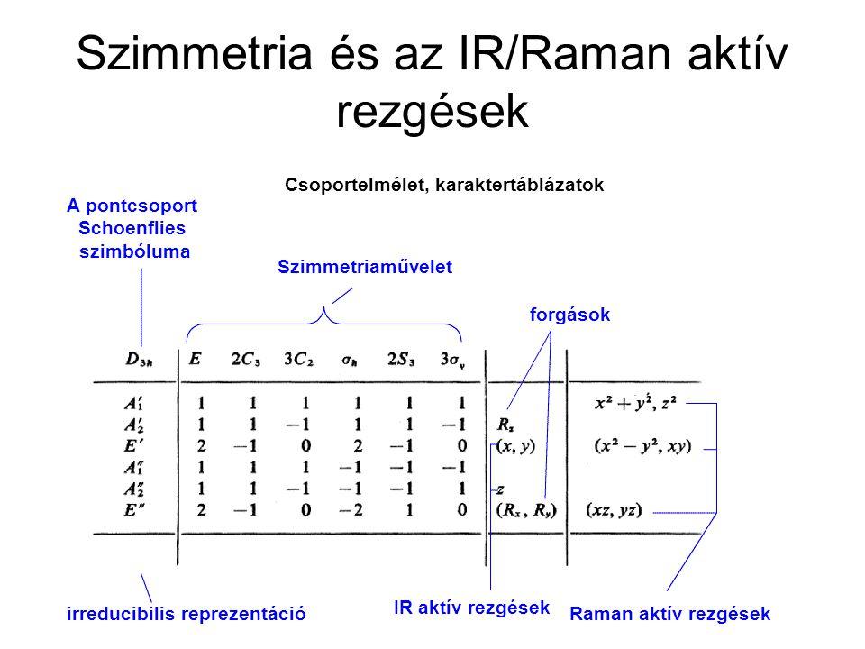 Szimmetria és az IR/Raman aktív rezgések száma közötti kapcsolat IR: IR aktív rezgések száma R: Raman aktív rezgések száma pR: Polarizációs Raman: totálszimmetrikus rezgések száma Levezetés: Csoportelmélet Kölcsönös kizárási szabály: inverzió centrummal rendelkező molekulák esetében egy normál rezgés vagy csak IR, vagy csak Raman aktív lehet.
