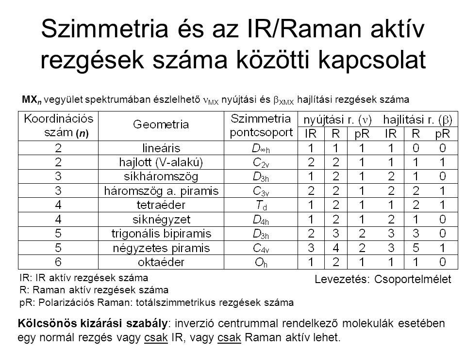 Cisz-transz komplexek megkülönböztetése Raman intenzitás IR transzmittancia Cs 2 [OsCl 4 F 2 ] nincs inverzió centrum van inverzió centrum